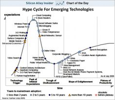 """Big data is a big buzzword, and as an emerging technology, sits at the peak of the 2013 Gartner Hype Cycle for Emerging Technologies. We're happy to announce Elastic Path has been recognized in Gartner's """"Hype Cycle for Digital Marketing,. Impression 3d, Marketing And Advertising, Inbound Marketing, Content Marketing, Advertising Strategies, Social Marketing, In Memory Database, Big Data Applications, Internet Of Things"""