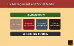 Human Resources and Social Media Strategy