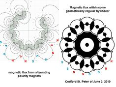 Magnetism: Tesla's Key to the Universe Ancient Egyptian Art, Ancient Aliens, Ancient Greece, Ancient History, Tesla Free Energy, Tesla Technology, Coral Castle, European History, American History