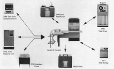IBM System/360 peripherals
