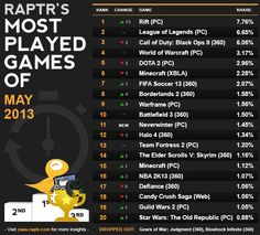 Most played games of May 2013 — League of Legends tops Black Ops 2