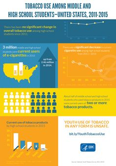 """""""Tobacco Use Among Middle and High School Students—United States, (Source: CDC) Health Lesson Plans, Health Lessons, Data Visualization Examples, Quit Smoking Motivation, Quit Now, Smoking Cessation, Middle Schoolers, High School Students, Science And Nature"""