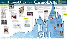 #Infografía 1978-2012: Evolución de la bolsa y acontecimientos desde la fundación de Cinco Días