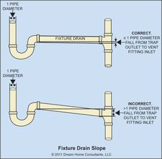 The Word: Plumbing Vents & Traps   The ASHI Reporter   Inspection News & Views from the American Society of Home Inspectors