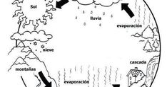 fichas para el ciclo del agua Math Equations, Templates, Water Cycle, Stuff Stuff, Kids Learning, Environment, Seasons Of The Year, Stencils, Vorlage