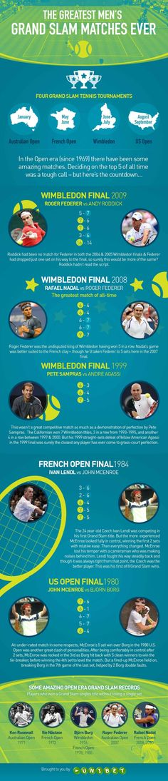 The Greatest Men's Grand Slam Matches Ever   #infographic #Tennis #Sports