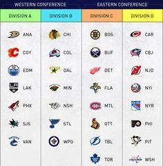 Hockey season is approaching, so here's your NHL cheat sheet for the division . Hockey season is a Blackhawks Hockey, Hockey Teams, Chicago Blackhawks, Hockey Players, Hockey Stuff, Hockey Rules, Jets Hockey, Flyers Hockey, Nhl Chicago