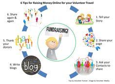 6-tips-for-raising-money-online-for-Volunteer-travel