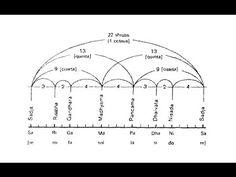 Estética y Ciencias Musicales 4 - India: en busca de la escala perdida -... Line Chart, Conservatory, Gone Girl, You Lost Me, Musicals, Science