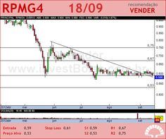 PET MANGUINH - RPMG4 - 18/09/2012 #RPMG4 #analises #bovespa