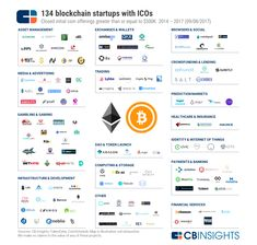 Blockchain-Based Platform Spurs Confidence In 'Sketchy' ICO Investment Opportunities Cloud Computing Services, Crypto Coin, Asset Management, Day Trading, Blockchain Technology, How To Raise Money, Business Planning, Stock Market, Cryptocurrency