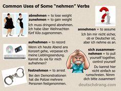 "Some common uses of separable-prefix ""nehmen"" verbs."