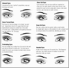 How To Apply Eye Shadow For Different Eye Shapes Makeup for Brown Eyes This chart shows how to apply eyeshadow makeup for many different eye shapes!