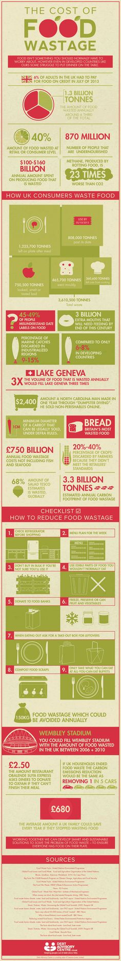 A British food waste infographic