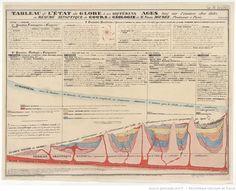 Tableau de l'état du Globe à ses différens Ages, basé sur l'examen des faits ou Résumé synoptique du Cours de Geologie / de M. Nérée Boubée, Professeur à Paris. (2e Edition 1832) ; Clerget del