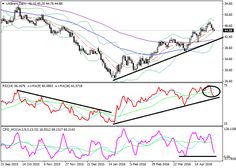Brent: technical analysis | Free Forex Trading Signals