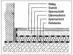 schwimmender Estrich, Bodenaufbau
