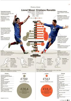 This information graphic shows the comparison between two top soccer players: Lionel Messi and Cristiano Ronaldo.  http://www.independent.co.uk/sport/football/european/lionel-messi-v-cristiano-ronaldo--worlds-greatest-players-locked-in-new-battle-8567328.html