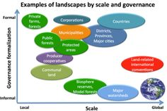 On Landscapes - Part What are landscapes? by Peter Holmgren, CIFOR