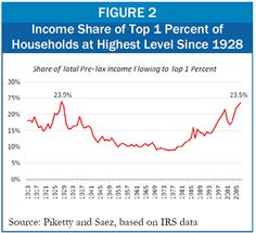 The drive towards income disparity and a gulf between rich and poor hasn't been seen since the Great Depression, bringing a new conservative era known as The Great Divergence.