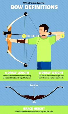 Getting started in archery – a beginner's guide How to Get Started in Archery Grab a Bow and Learn to Shoot it Like a Pro Deer Hunting Tips, Archery Hunting, Bow Hunting, Hunting Arrows, Coyote Hunting, Pheasant Hunting, Archery Lessons, Archery Tips, Archery Targets