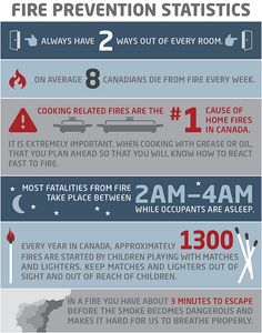 Fire Prevention by the Numbers Safety Rules, Fire Safety, Safety Tips, Fire Protection Services, Fire Prevention, Firefighting, Equality, Need To Know, Health Care