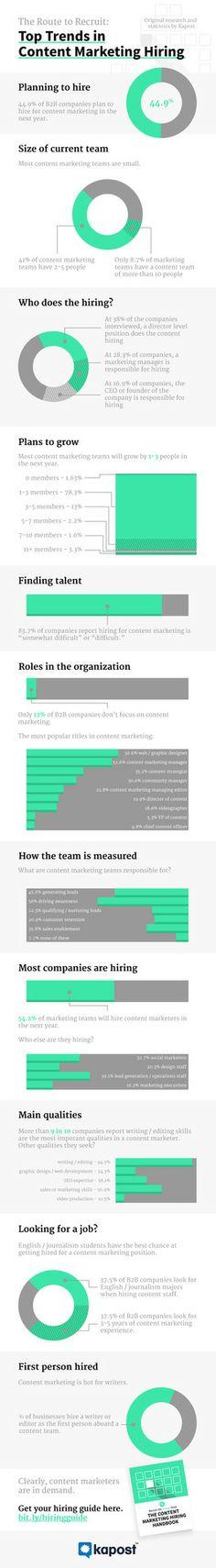 Les tendances de l'emploie dans le contenu Marketing via Top Trends in Content Marketing Hiring