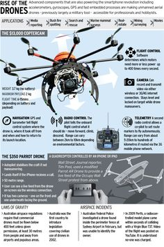 Here comes the Drone Age: Rise of the Drones