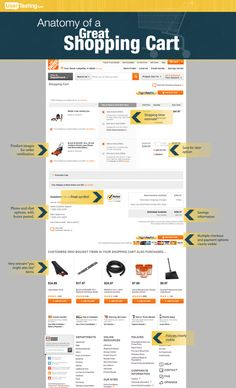 Graphic: The Anatomy of a Great Shopping Cart | UserTesting.com