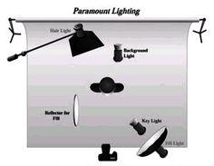 Paramount Lighting Setup