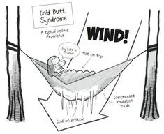 If you have ever slept a night in a hammock then you know that it can be very cold. You may have the most expensive sleeping bag, but in a hammock your weight compresses the insulation leaving your…