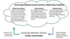 After weeks of rumors, universities unveil the digital education consortium Unizin @Inside Higher Ed