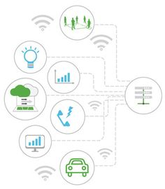 IoT's Extreme Innovation: A New Service Architecture Good To Know, Innovation, Internet, Map, Architecture, Arquitetura, Location Map, Maps, Architecture Design