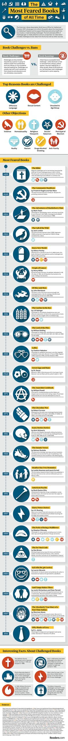The most feared books of all time infographic - by Readers.com. Piggy's glasses!
