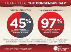 Survey Found 97 Percent Of Climate Papers Agree Manmade Global Warming Is Occurring