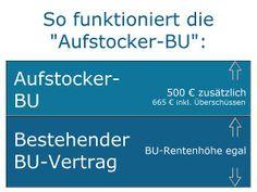 Basler Berufsunfähigkeitsversicherung mit einfacher Gesundheitsprüfung: Erhöhen Sie jetzt Ihre BU-Rente um bis zu 665 EUR im Monat: http://www.helberg.info/blog/2014/01/basler-berufsunfaehigkeitsversicherung-aufstocker-bu-bis-juni-2014/