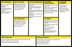 This is the Business Model Canvas (BMC). These 9 building blocks can be applied to any business model. Business Canvas, Business Model Canvas Examples, Business Letter, Sample Business Plan, Start Up Business, Business Planning, Business Tips, Sample Resume, Harvard Business Review