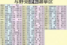 日刊ゲンダイ|進む野党候補一本化…自民党が落選危機に陥る「59選挙区」