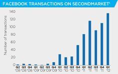 fb-transactions-second-market