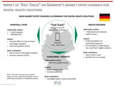 """- How the German """"Fast Track"""" for digital solutions impacts market entry channels Revenue Model, Success Factors, Pharma Companies, Reward System, Behavior Change, Health Insurance Companies, Life Science, Health Care"""