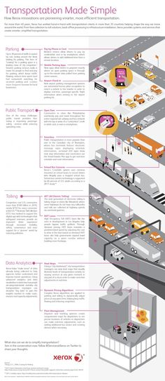 #Transportation Made Simple - How Xerox innovations are pioneering smarter, more efficient transportation (infographics)