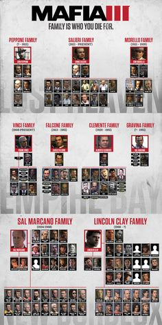 Take some time to learn your Mafia family history with this handy tree. Mafia 2, Mafia Crime, Real Gangster, Mafia Gangster, Mob Quotes, Colombo Crime Family, Lincoln Clay, Mafia Wallpaper, History Online