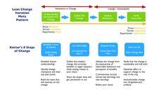 kotter's 8 step change model | john kotter s 8 steps change model mfyance http mfyance tumblr com ...