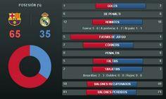 Estadísticas de la FINAL #CopadelRey