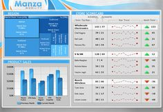 Sample Dashboards | Dundas Data Visualization