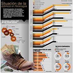situacion de la pobreza en nicaragua