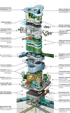 The Robot Skyscrapers Of The Future