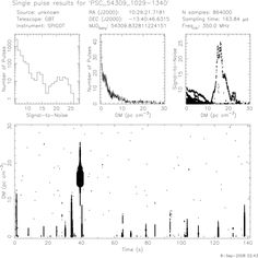 """Plot from a radio telescope. Greenbank Radio Telescope in West Virginia ran a pulsar search project with schools, teaching students how to recognize unusual signals and to spot human radio interference in the data. ©Mona Evans, """"Young Astronomers Reveal the Universe"""" http://www.bellaonline.com/articles/art18718.asp"""