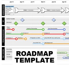 This Visio Roadmap Template With PEST And KPIs Shows How Your Product Or  Programme Delivers Strategic Benefit.  Business Roadmap Template