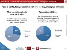 les agences immobilieres et les transactions immobilieres http://www.referencement-immo.com